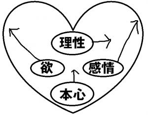 心とは 意識の方向性がバラバラ